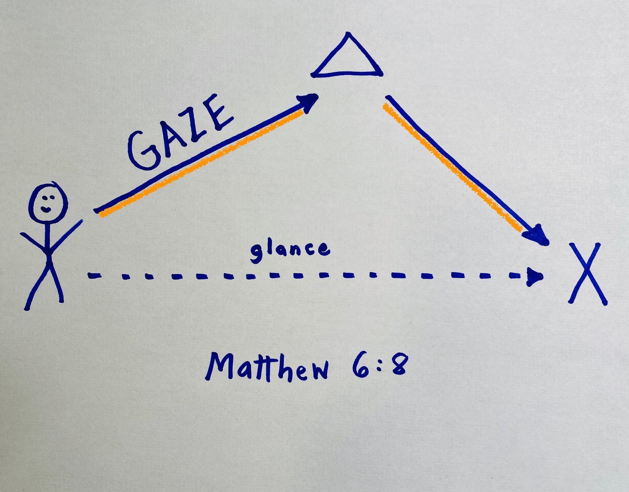 Gaze at God, Glance at Request